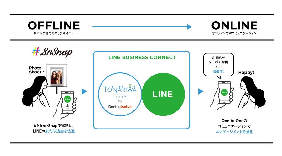 SnSnap、電通アイソバーとLINEを活用したO2Oプログラムで企業のCRMを実現